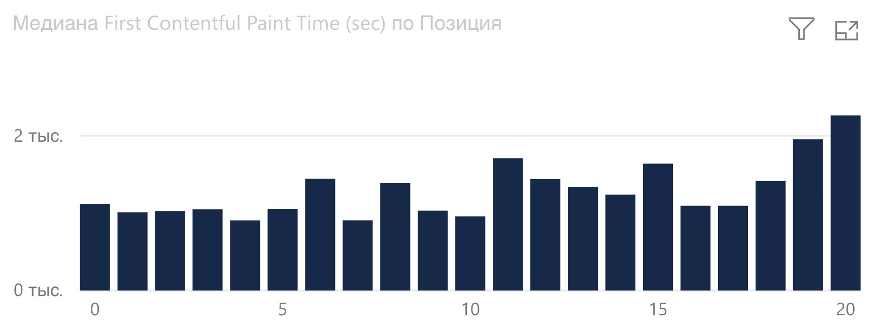 График зависимости First Contentful Paint от позиции Google в автомобильной сфере.