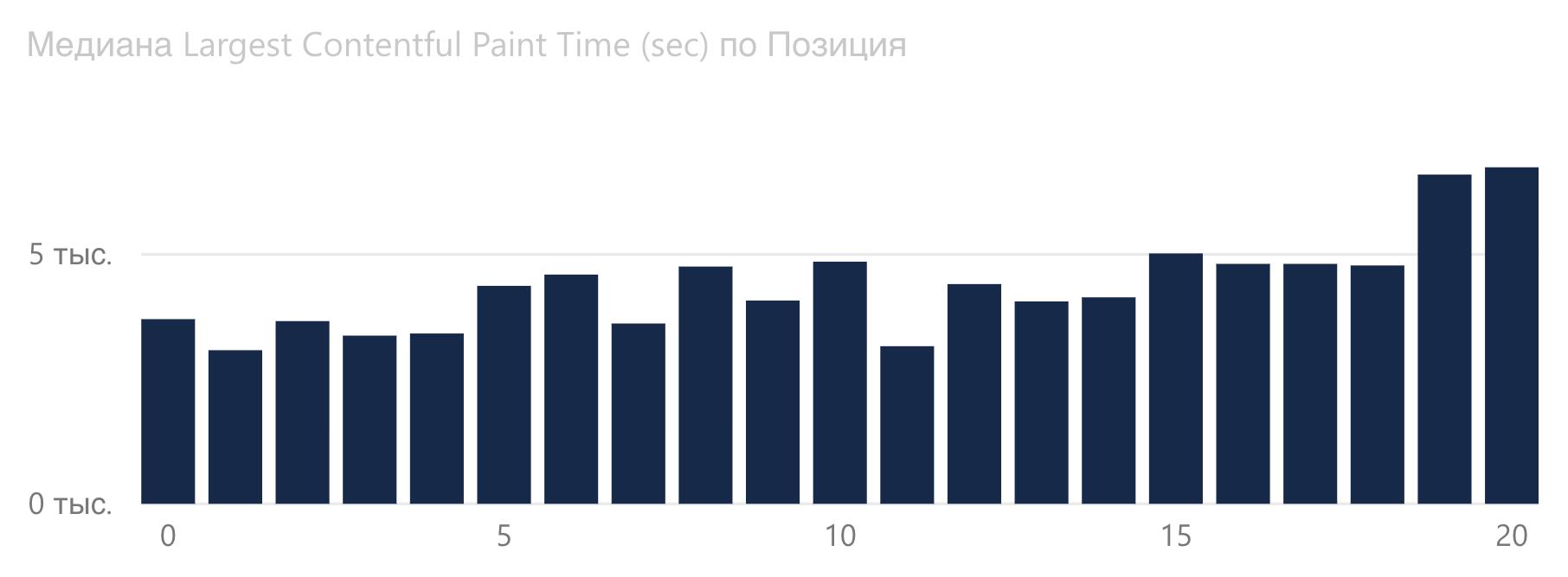 График зависимости Largest Contentful Paint от позиции Google в автомобильной сфере.