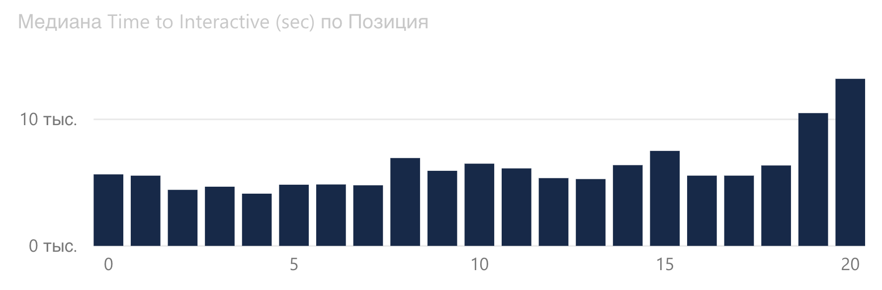 График зависимости Time to Interactive от позиции Google в автомобильной сфере.