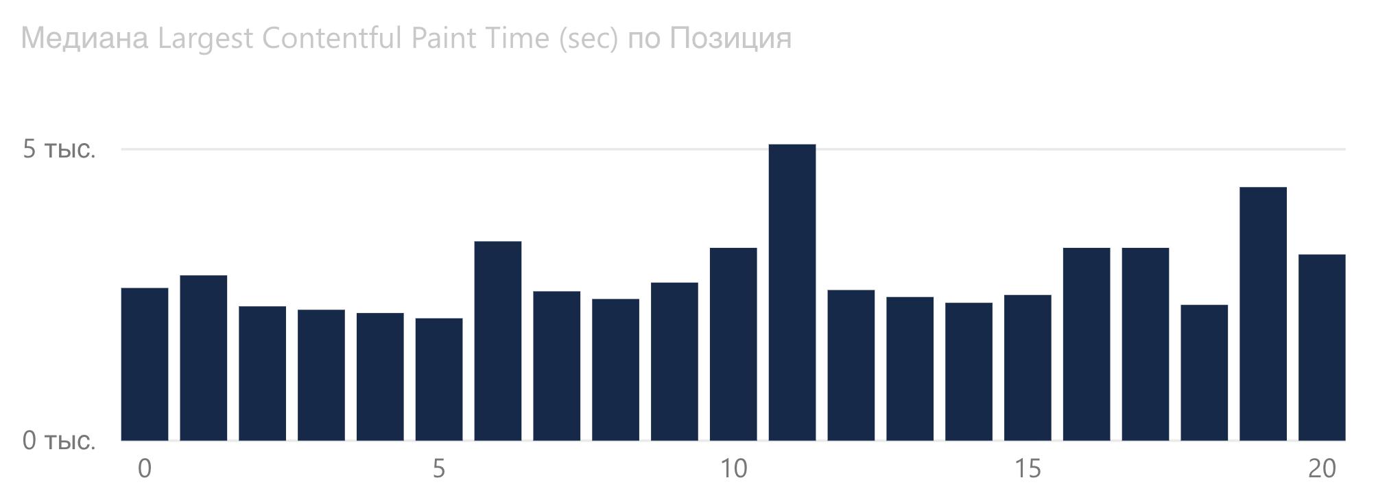 График зависимости Largest Contentful Paint от позиции Google в букмекерской сфере.
