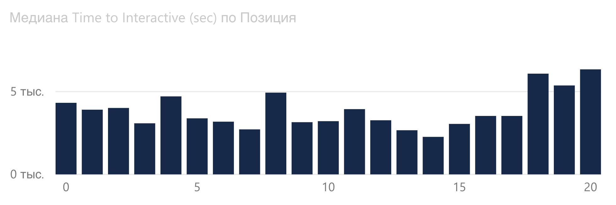 График зависимости Time to Interactive от позиции Google в букмекерской сфере.