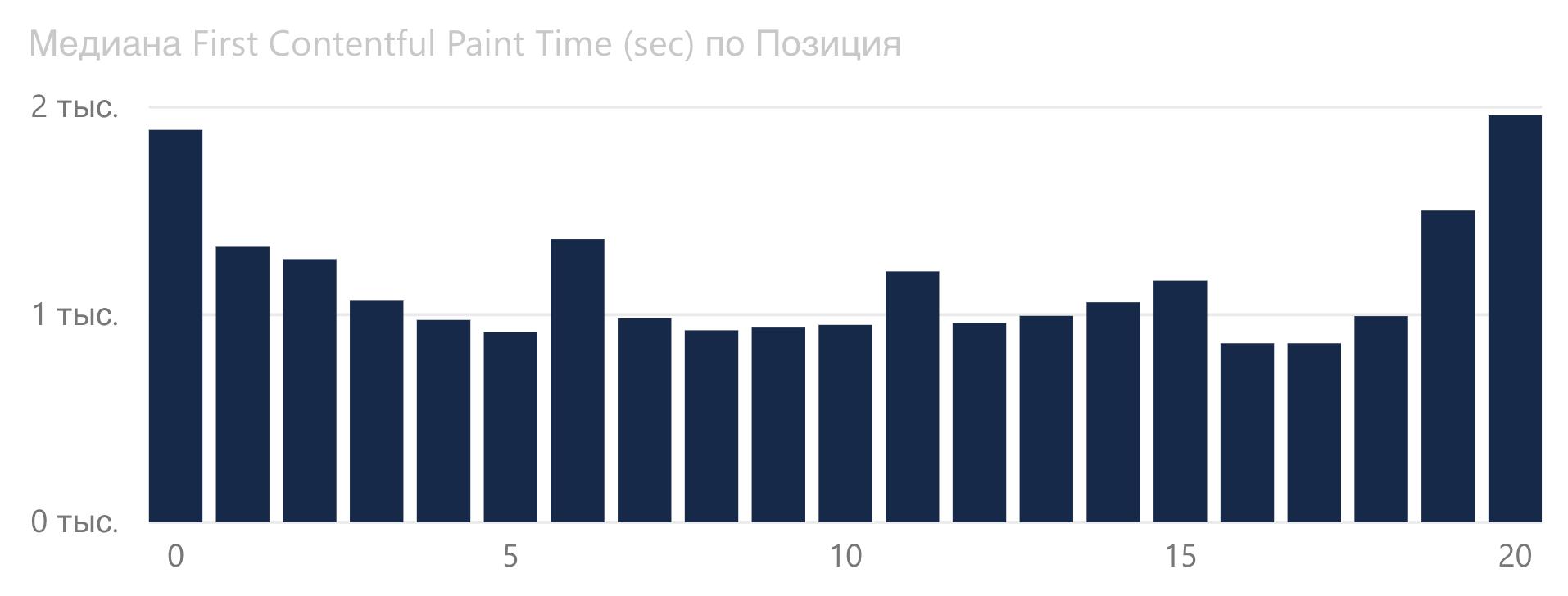 График зависимости First Contentful Paint от позиции Google для статейных сайтов.
