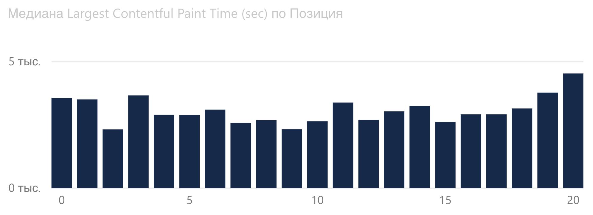График зависимости Largest Contentful Paint от позиции Google для статейных сайтов.