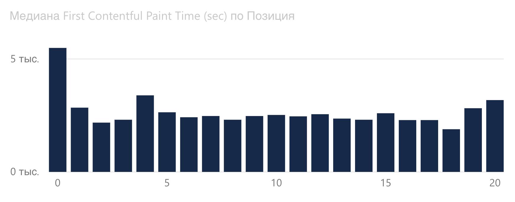 График зависимости First Contentful Paint от позиции Google в сфере недвижимости.