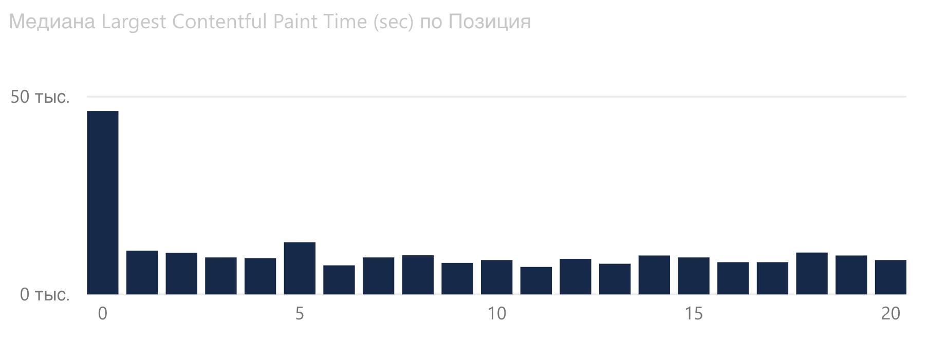 График зависимости Largest Contentful Paint от позиции Google в сфере недвижимости.