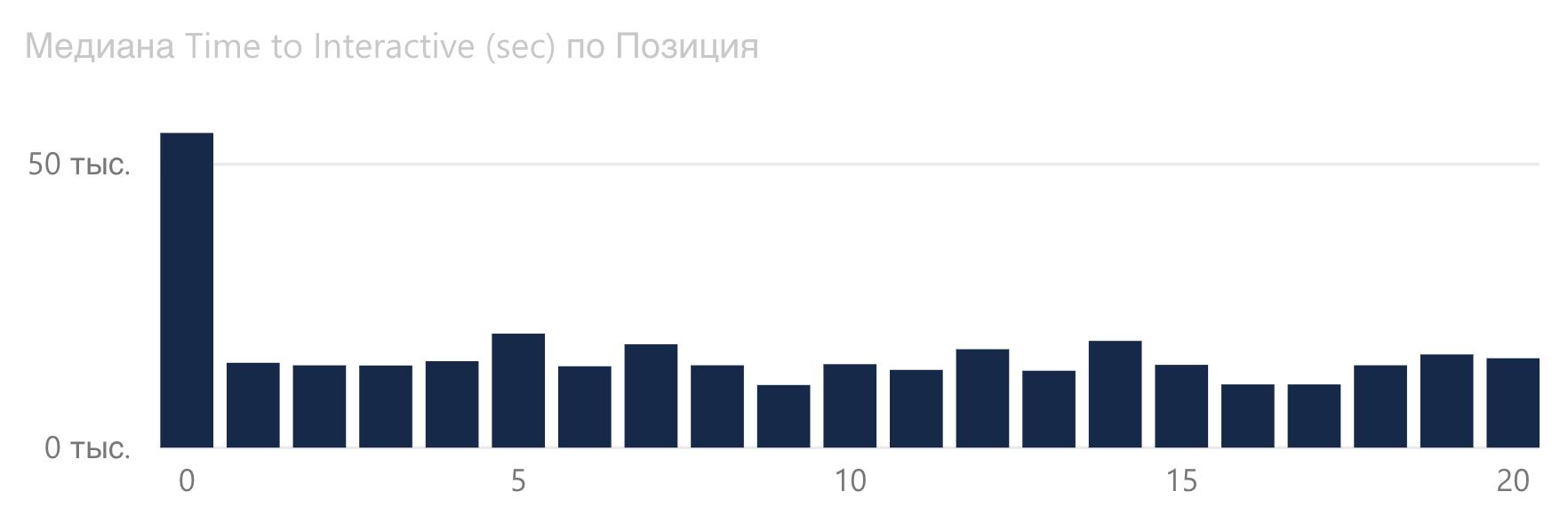 График зависимости Time to Interactive от позиции Google в сфере недвижимости.