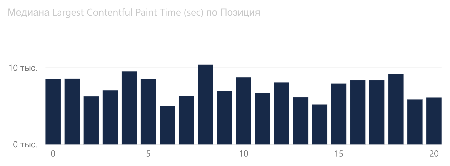 График зависимости Largest Contentful Paint от позиции Google в сфере fashion.