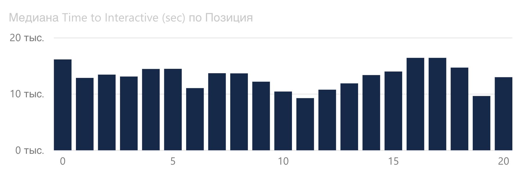 График зависимости Time to Interactive от позиции Google в сфере fashion.
