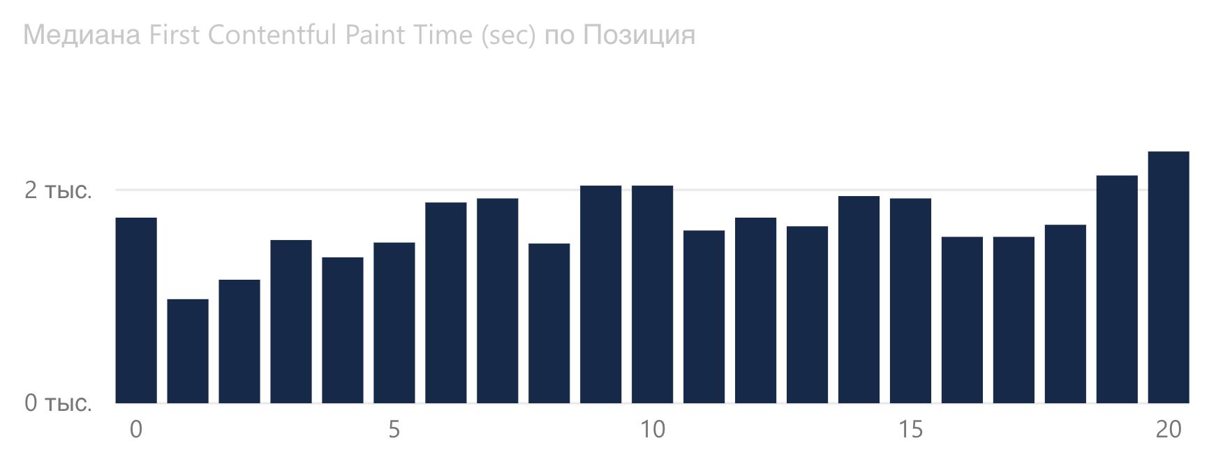 График зависимости First Contentful Paint от позиции Google в финансовой сфере.
