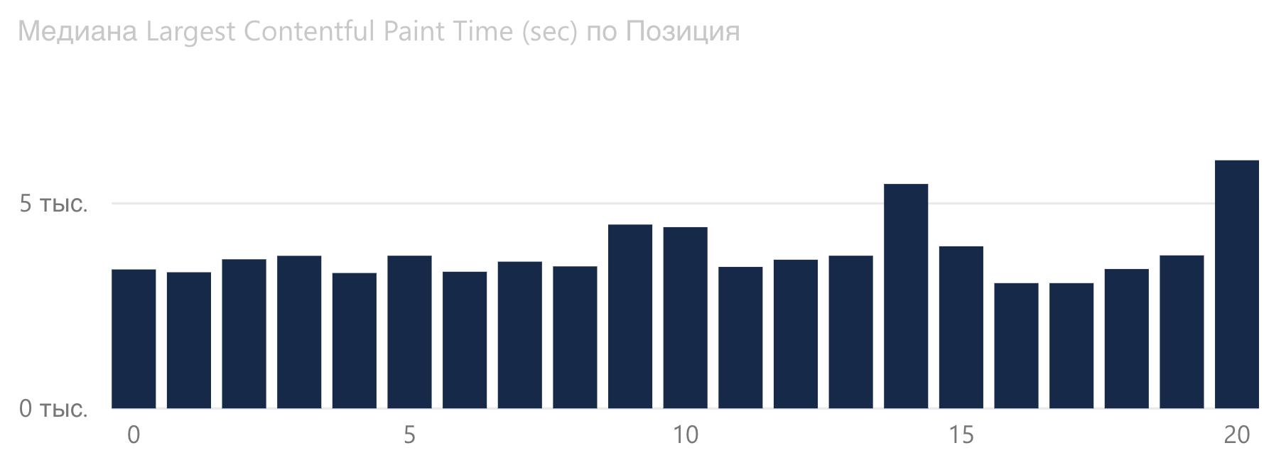 График зависимости Largest Contentful Paint от позиции Google в финансовой сфере.