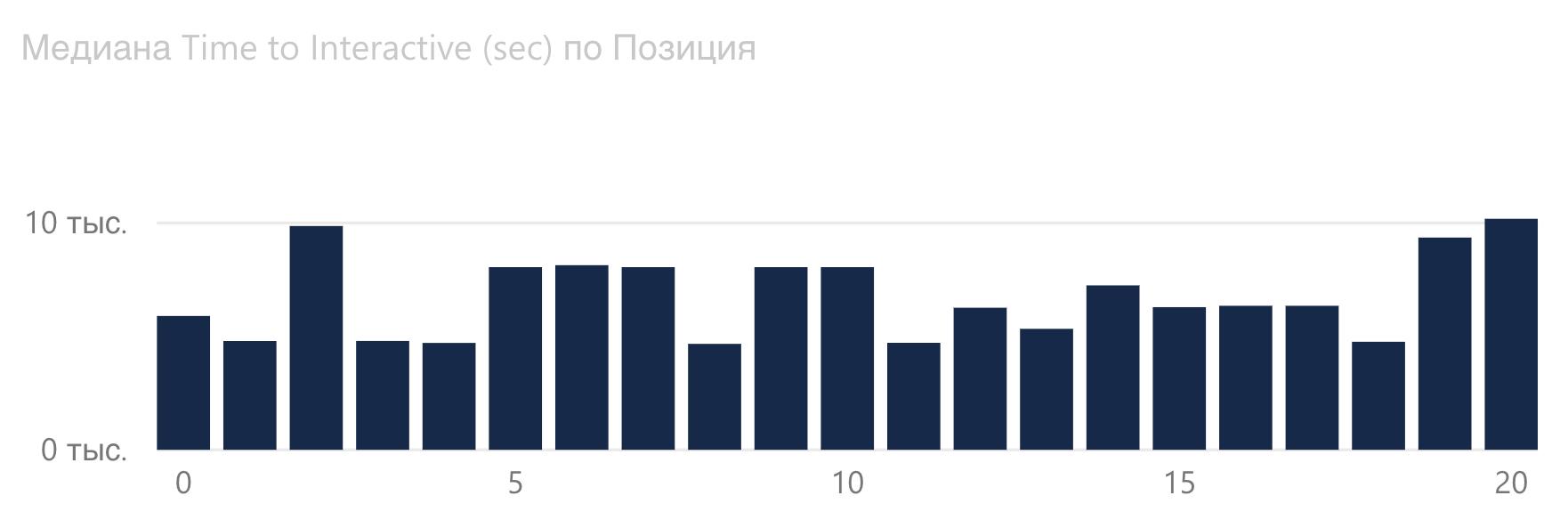 График зависимости Time to Interactive от позиции Google в финансовой сфере.