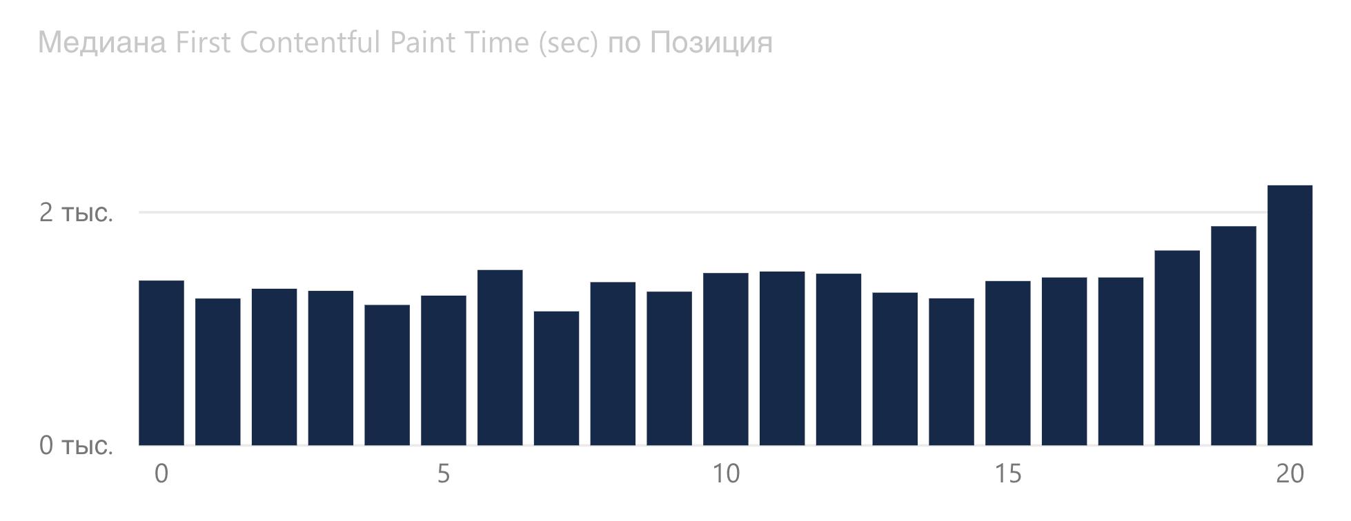 График зависимости First Contentful Paint от позиции в Google.