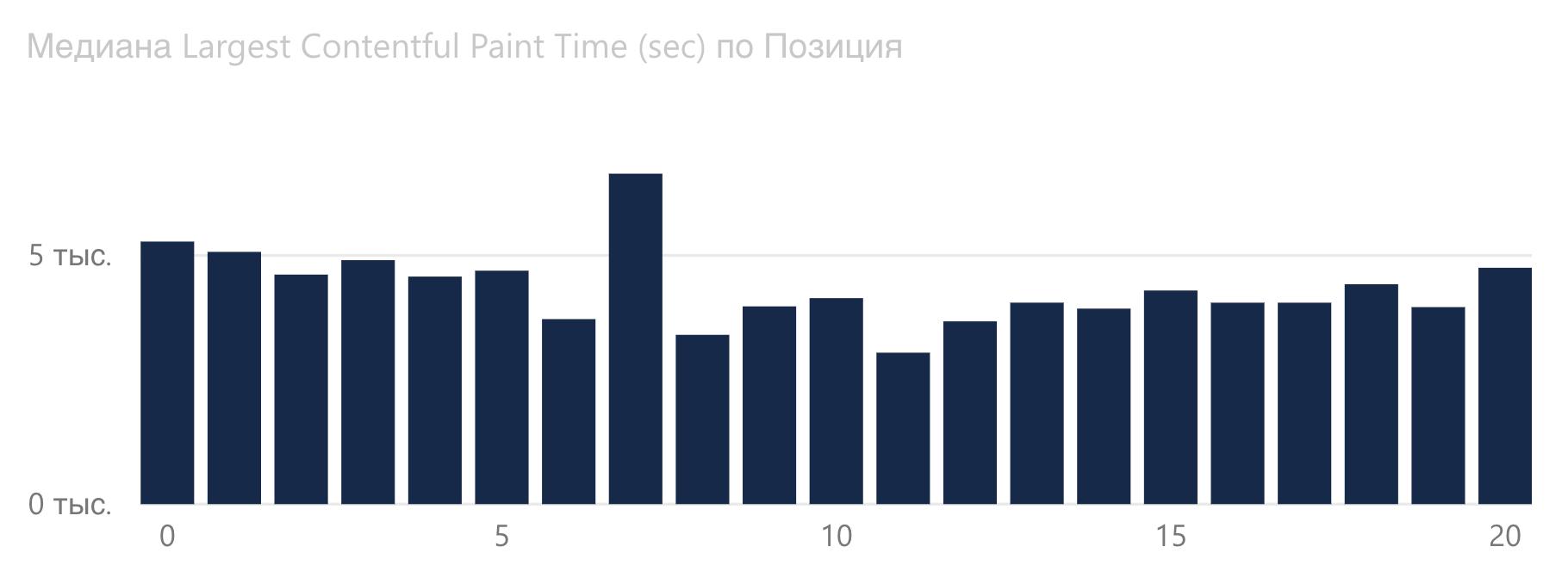 График зависимости Largest Contentful Paint от позиции Google в медицинской сфере.
