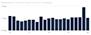 График зависимости First Contentful Paint от позиции Google в букмекерской сфере.