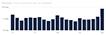 График зависимости Time to Interactive от позиции Google для статейных сайтов.