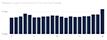 График зависимости Largest Contentful Paint от позиции в Google.