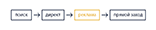 Последний значимый переход- атрибуция в Яндекс.Метрике