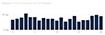 График зависимости Time to Interactive от позиции Google в медицинской сфере.