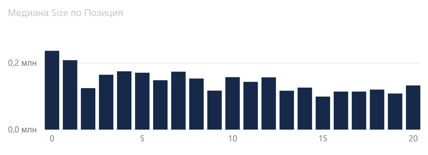 График зависимости размера документа от позиции в Google.