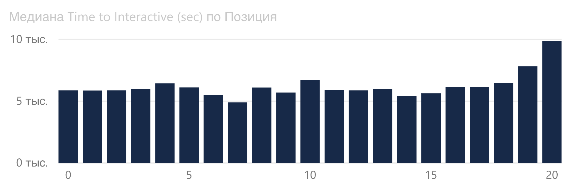 График зависимости Time to Interactive от позиции в Google.