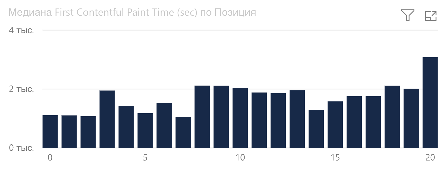 График зависимости First Contentful Paint от позиции Google в туристической сфере.