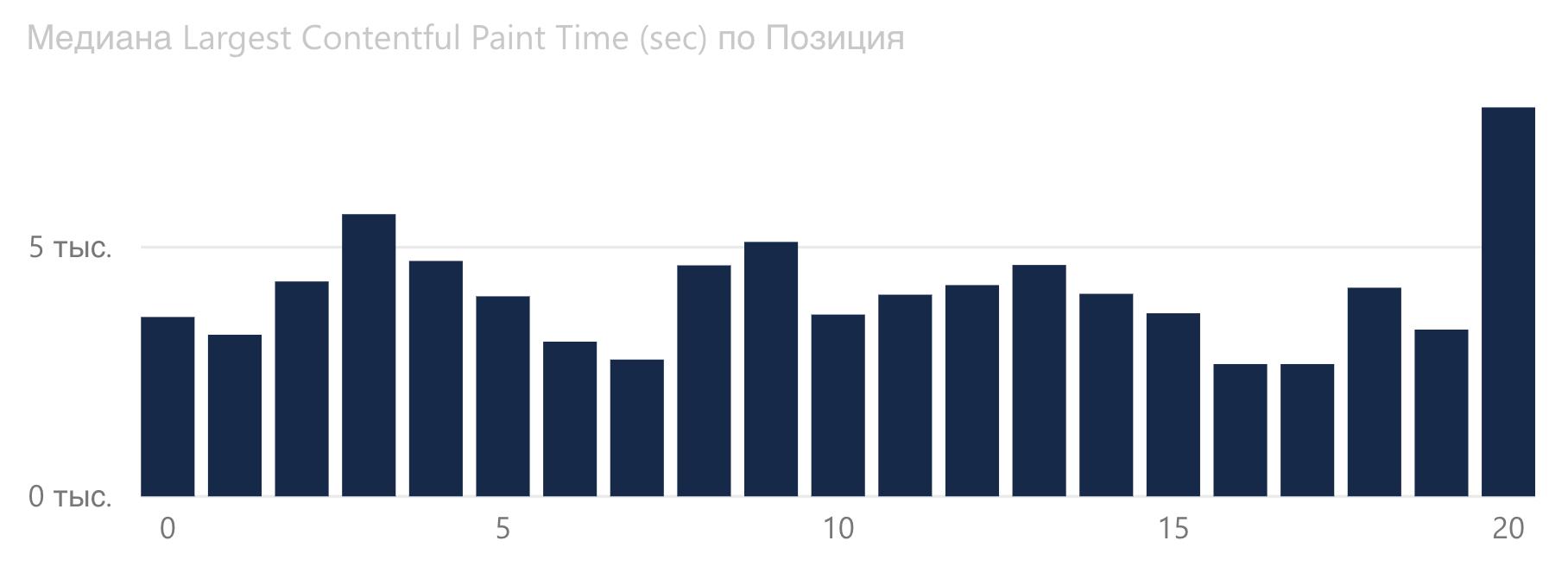 График зависимости Largest Contentful Paint от позиции Google в туристической сфере.
