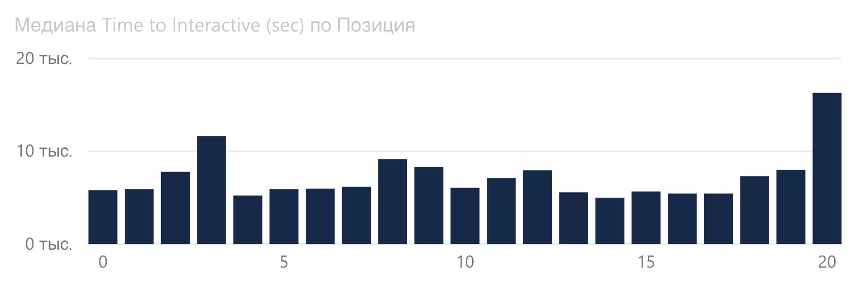 График зависимости Time to Interactive от позиции Google в туристической сфере.
